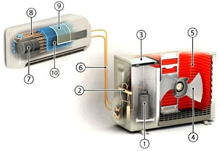 Изображение: устройство кондиционера.